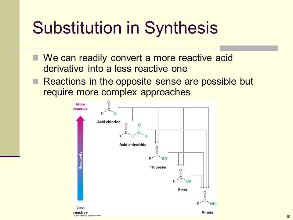 Substitution in Synthesis
