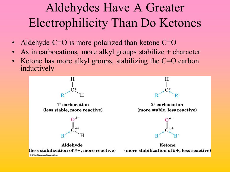Aldehydes Have A Greater Electrophilicity Than Do Ketones