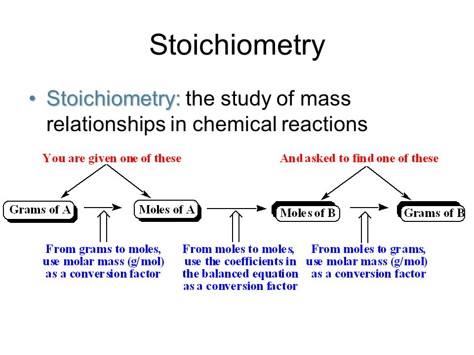 Stoichiometry Stoichiometry: the study of mass relationships in chemical reactions
