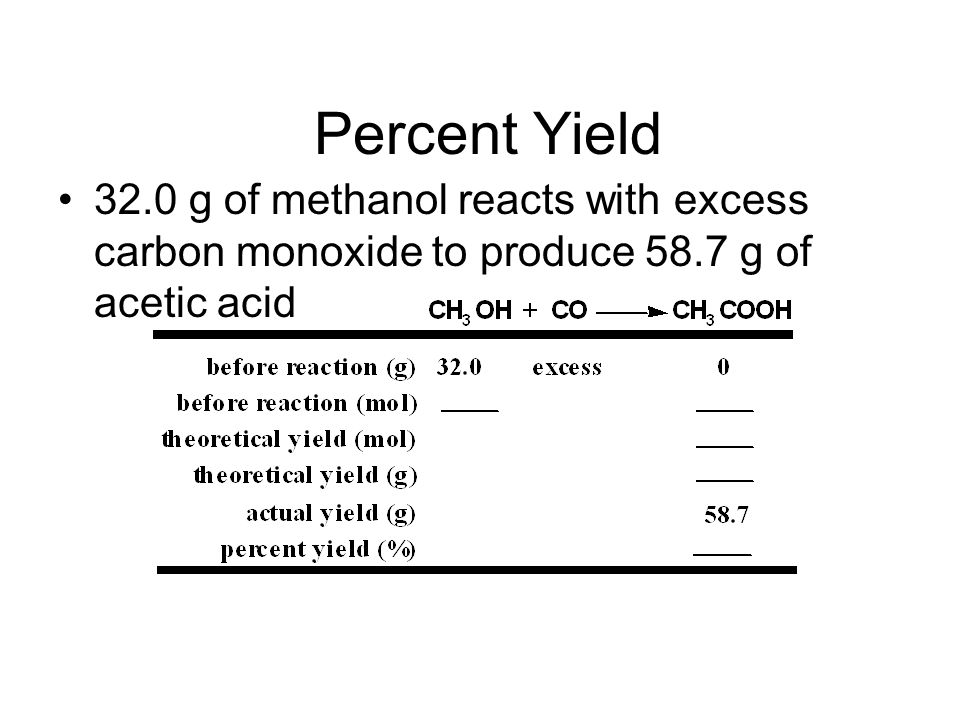 Percent Yield 32.0 g of methanol reacts with excess carbon monoxide to produce 58.7 g of acetic acid.