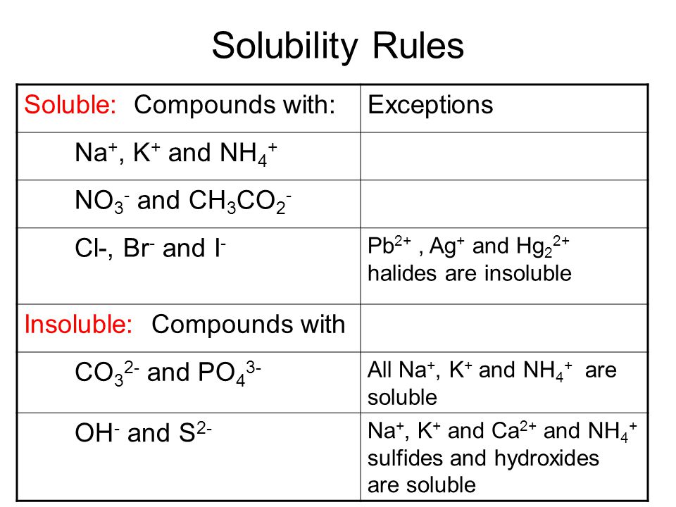 Solubility Rules Soluble: Compounds with: Exceptions Na+, K+ and NH4+