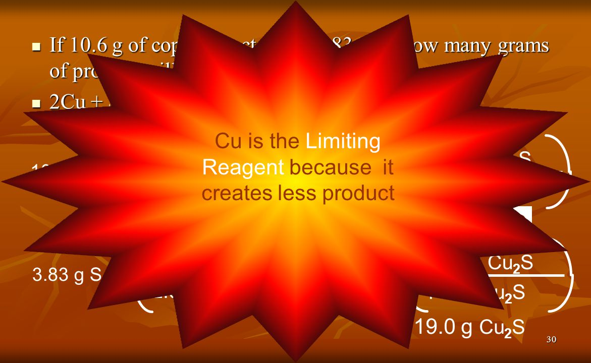 Cu is the Limiting Reagent because it creates less product