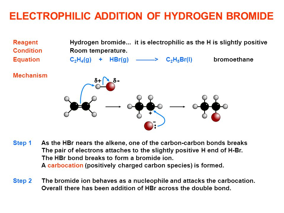 ELECTROPHILIC ADDITION OF HYDROGEN BROMIDE