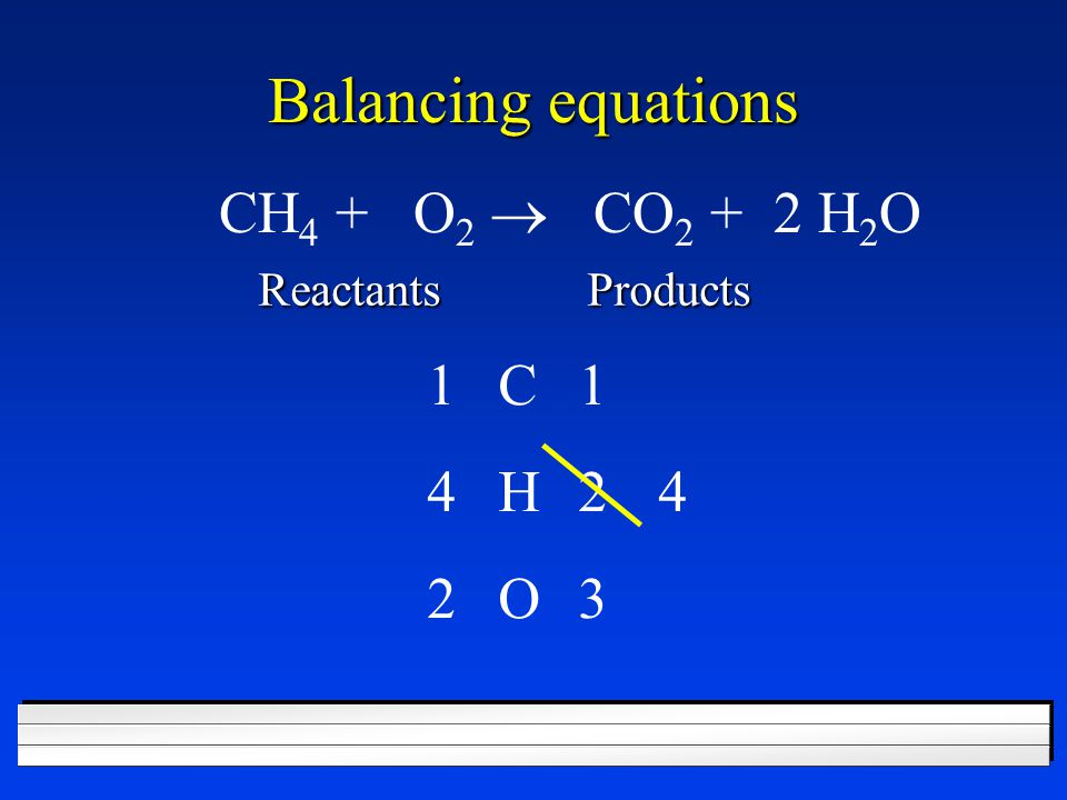 Balancing equations CH4 + O2 ® CO2 + 2 H2O 1 C 1 4 H 2 4 2 O 3