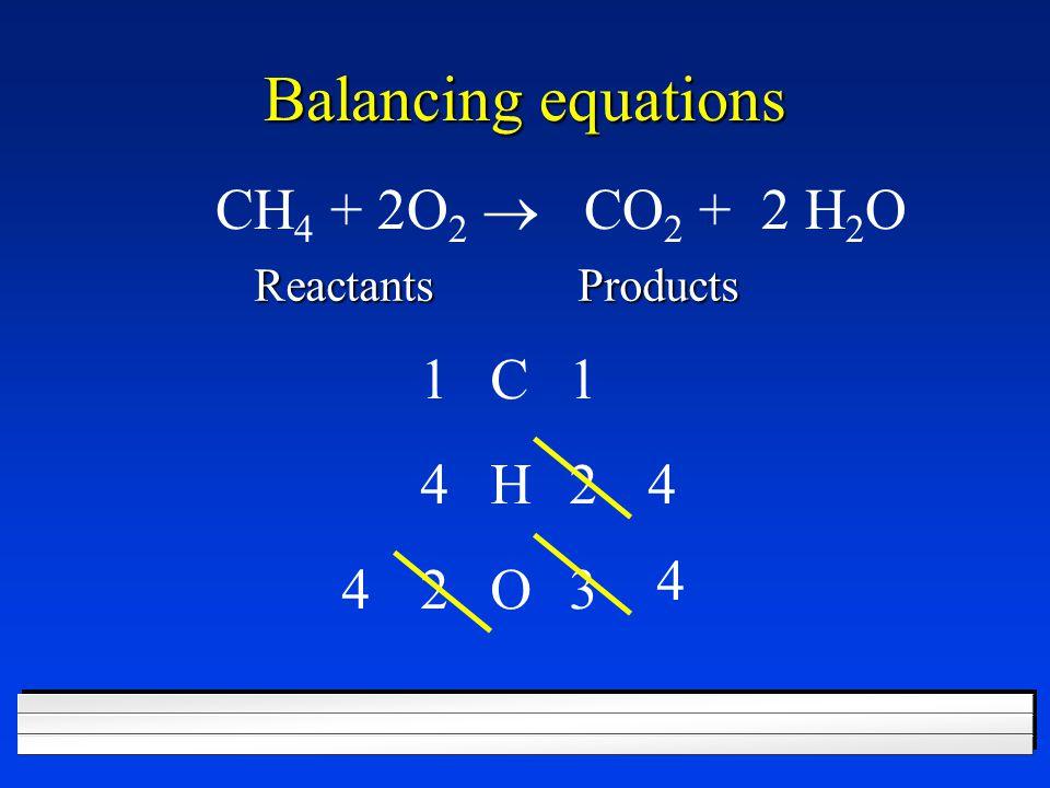 Balancing equations CH4 + 2O2 ® CO2 + 2 H2O 1 C 1 4 H 2 4 4 4 2 O 3