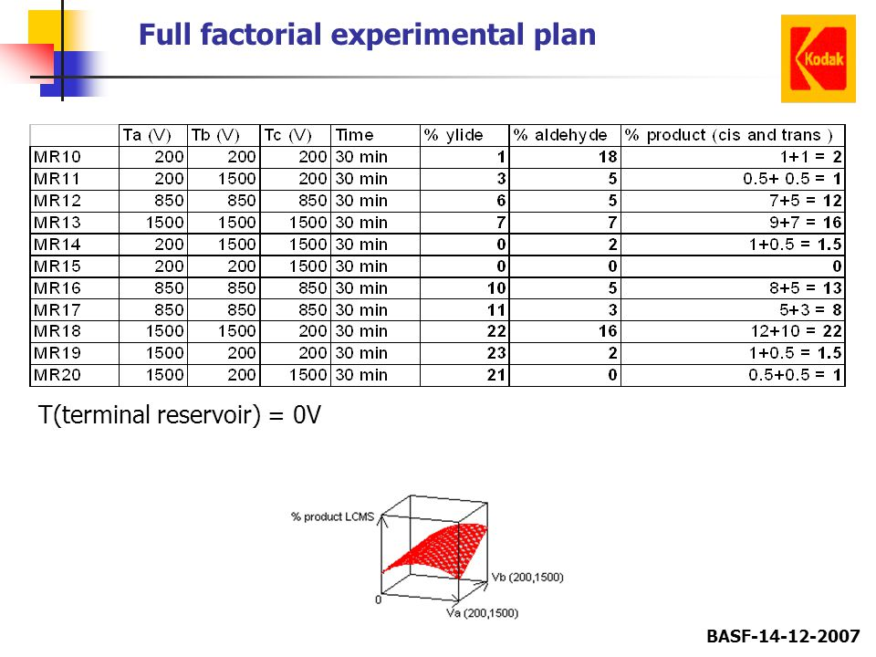 Full factorial experimental plan