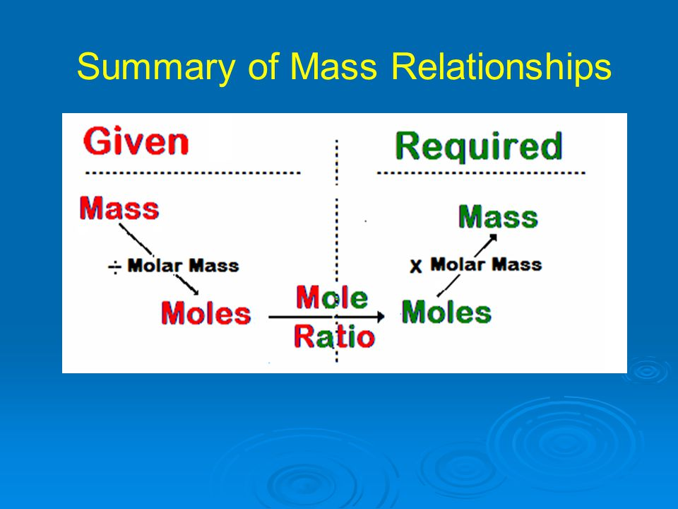 Summary of Mass Relationships