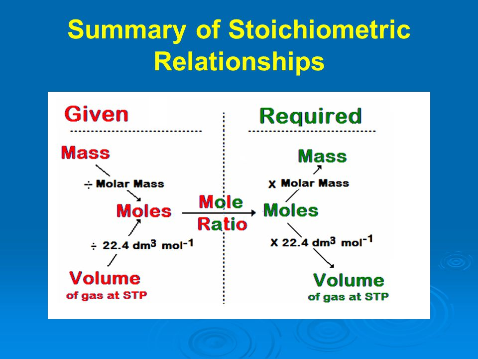 Summary of Stoichiometric Relationships