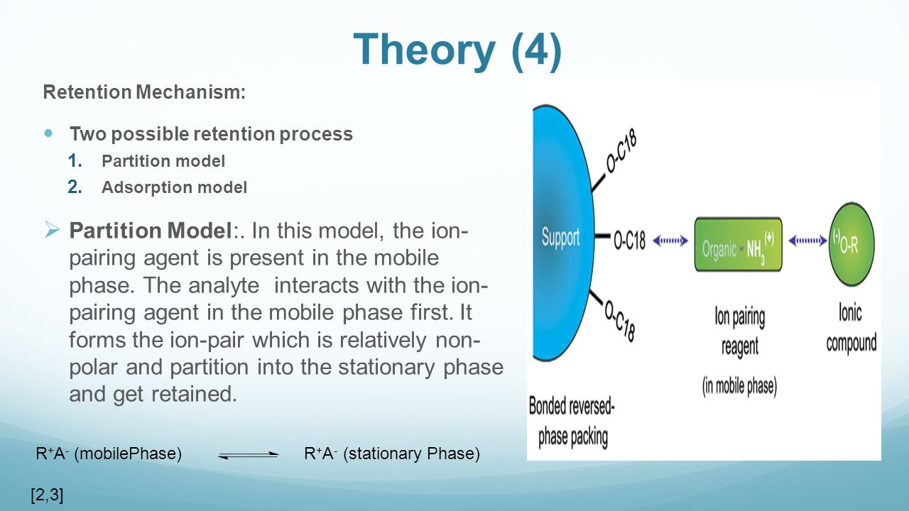 Theory (4) Retention Mechanism: Two possible retention process. Partition model. Adsorption model.