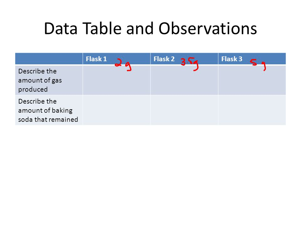 Data Table and Observations