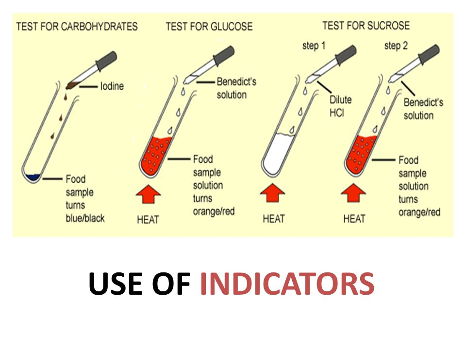 USE OF INDICATORS