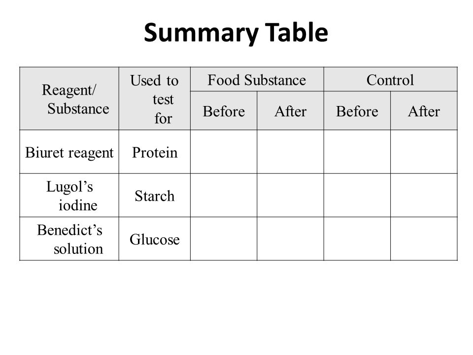 Summary Table Reagent/ Substance Used to test for Food Substance