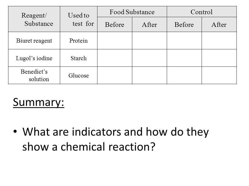 What are indicators and how do they show a chemical reaction
