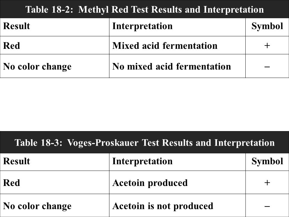 Table 18-2: Methyl Red Test Results and Interpretation Result