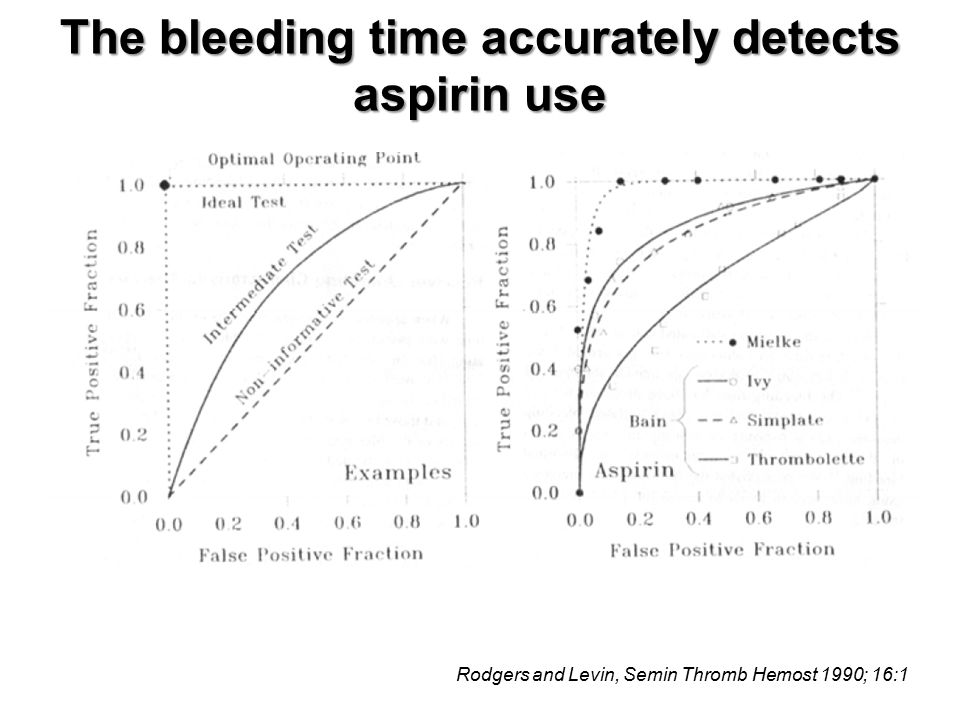 The bleeding time accurately detects aspirin use