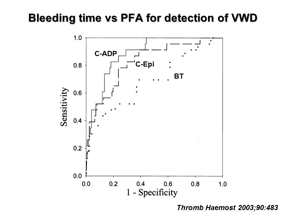 Bleeding time vs PFA for detection of VWD