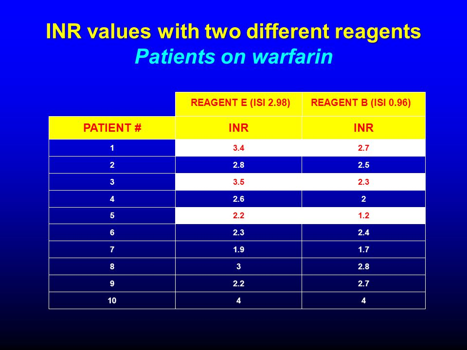 INR values with two different reagents Patients on warfarin