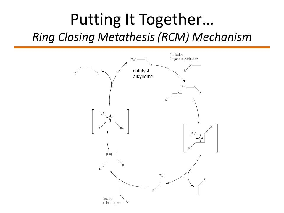 ring closing methathesis There remains a fundamental need for the synthesis of optically pure products by using asymmetric ring-closing metathesis reactions in a recent review article.