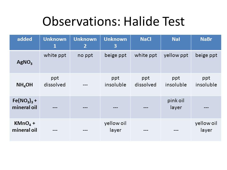 Observations: Halide Test