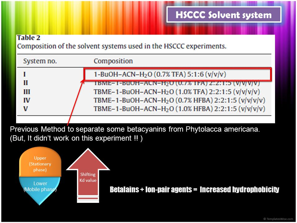 HSCCC Solvent system Previous Method to separate some betacyanins from Phytolacca americana. (But, It didn't work on this experiment !! )