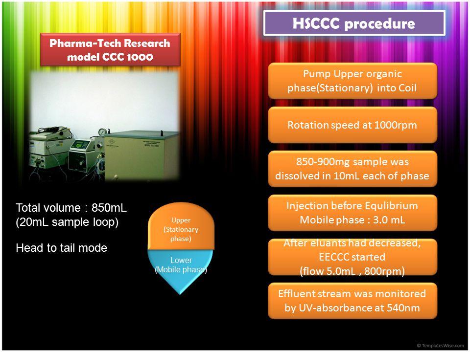 HSCCC procedure Pharma-Tech Research model CCC 1000