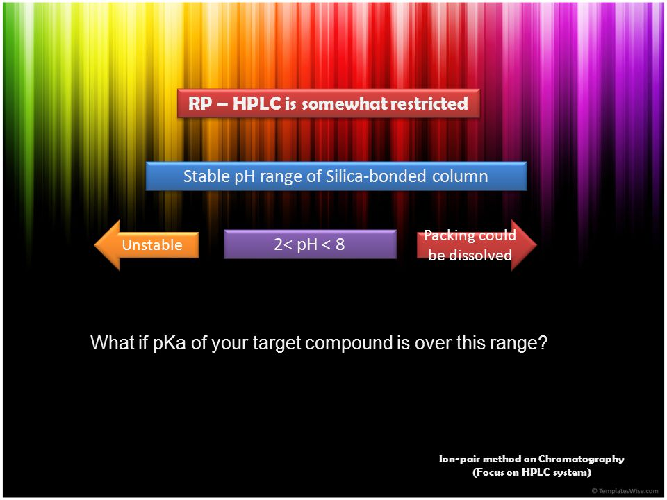 RP – HPLC is somewhat restricted