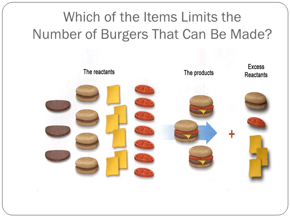 Which of the Items Limits the Number of Burgers That Can Be Made