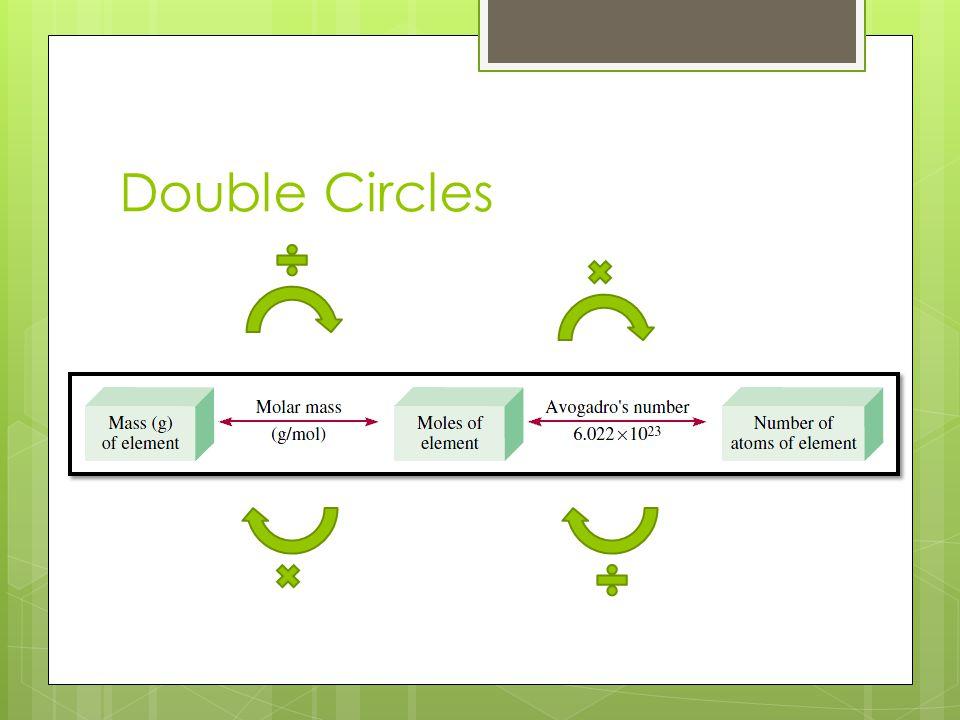 Double Circles