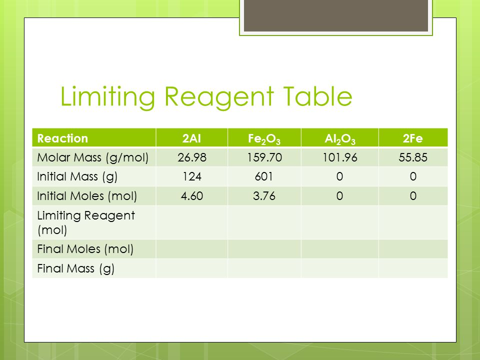 Limiting Reagent Table