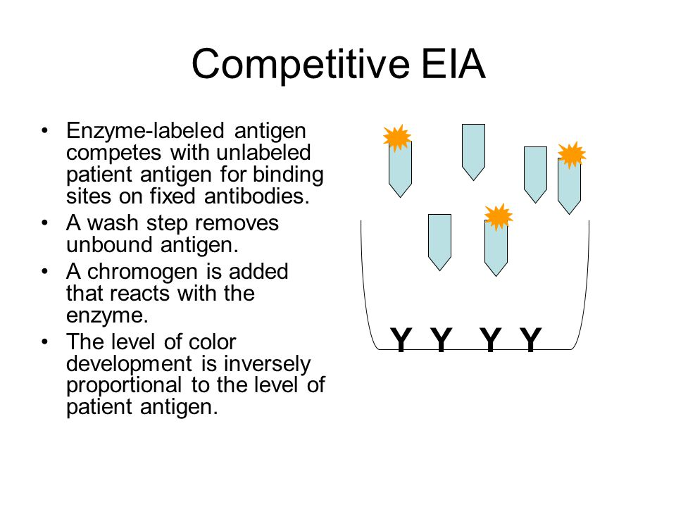 Competitive EIA Enzyme-labeled antigen competes with unlabeled patient antigen for binding sites on fixed antibodies.