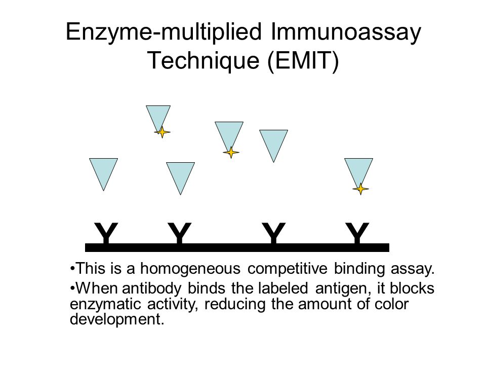 Enzyme-multiplied Immunoassay Technique (EMIT)