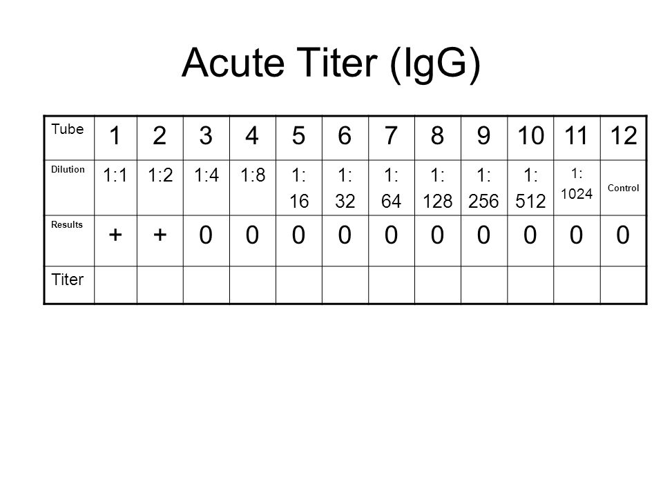 Acute Titer (IgG) 1 2 3 4 5 6 7 8 9 10 11 12 + 1:1 1:2 1:4 1:8 1: 16