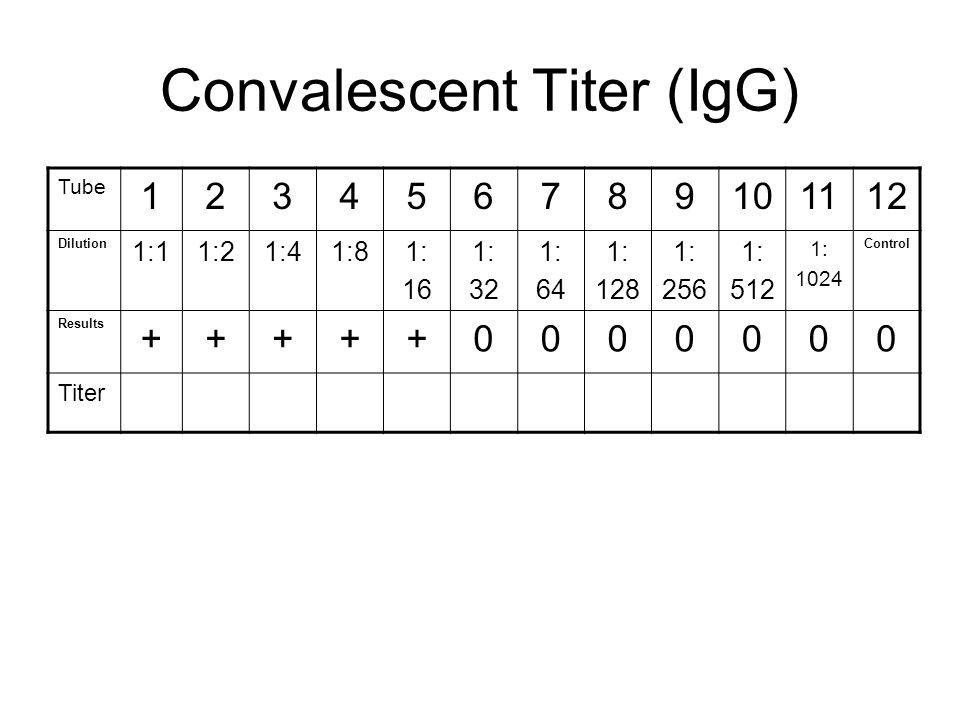 Convalescent Titer (IgG)