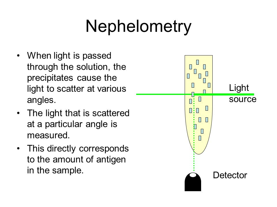 Nephelometry When light is passed through the solution, the precipitates cause the light to scatter at various angles.
