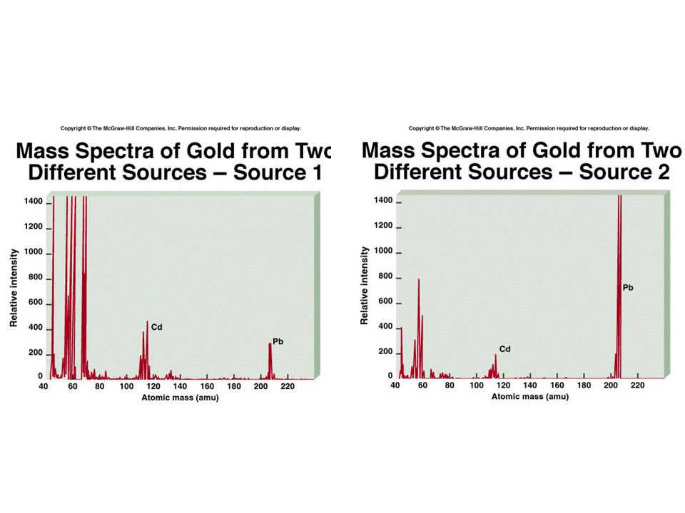 Here you can clearly see the difference between the spectra of two different sources of gold.