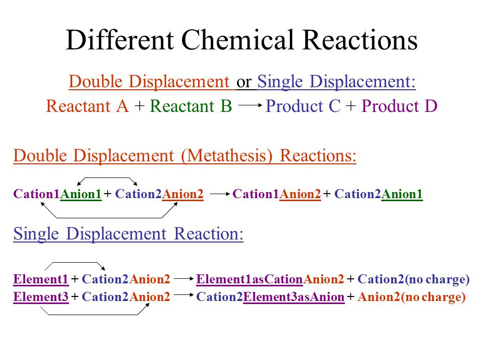 Different Chemical Reactions