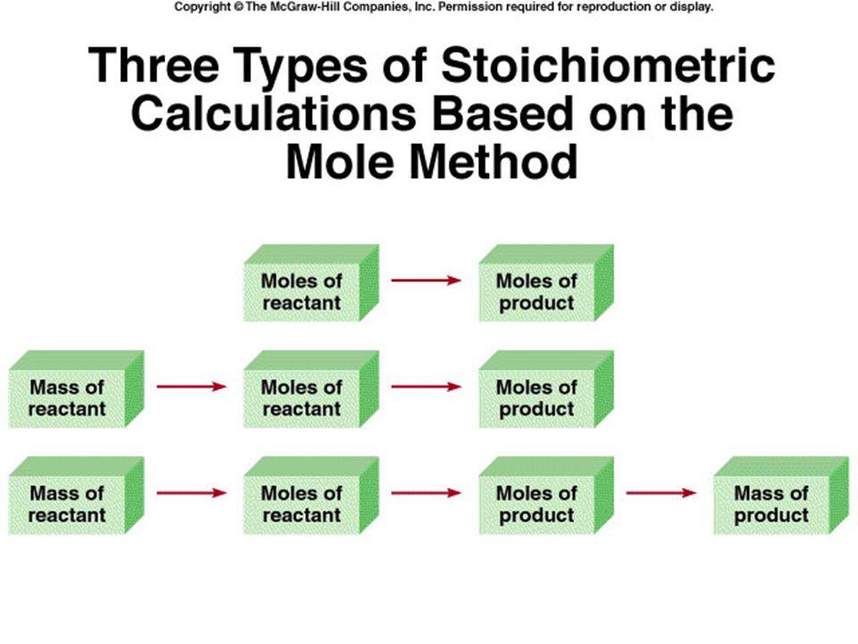 This is an example of three different ways to utilize the Mole Method for stoichiometric calculations.