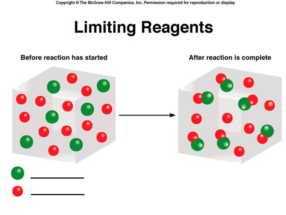 Which one is the limiting reagent(LR), which one is the excess reagent (INXS)