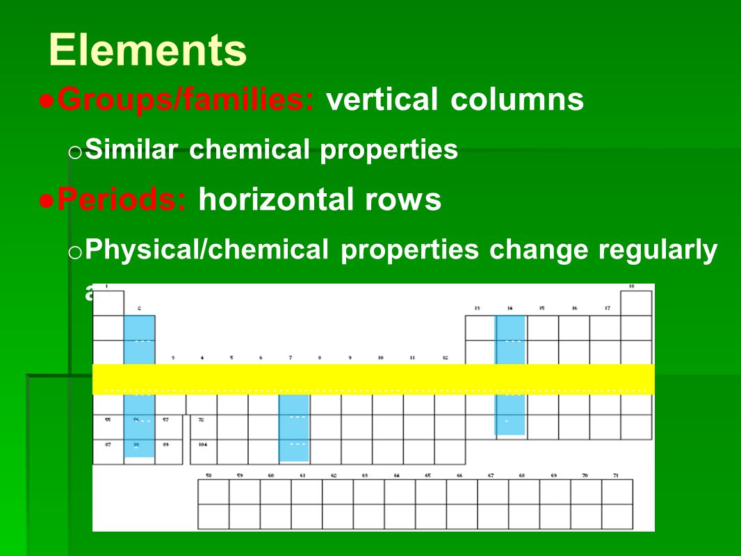 Types of Elements Metals: an element that is a good electrical conductor and heat conductor.