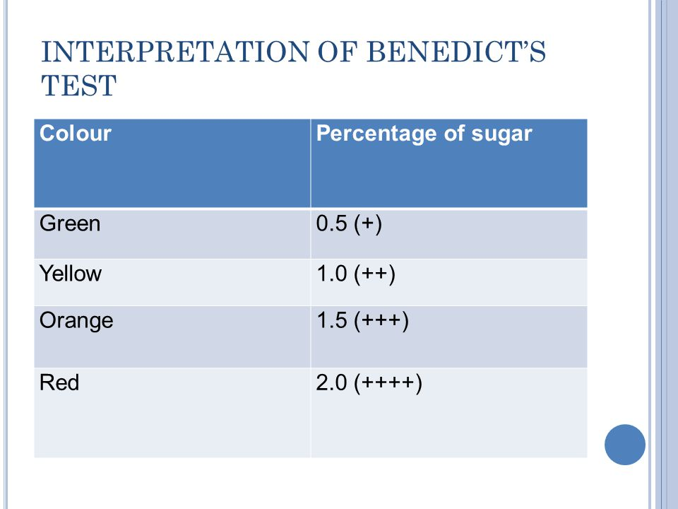 INTERPRETATION OF BENEDICT'S TEST