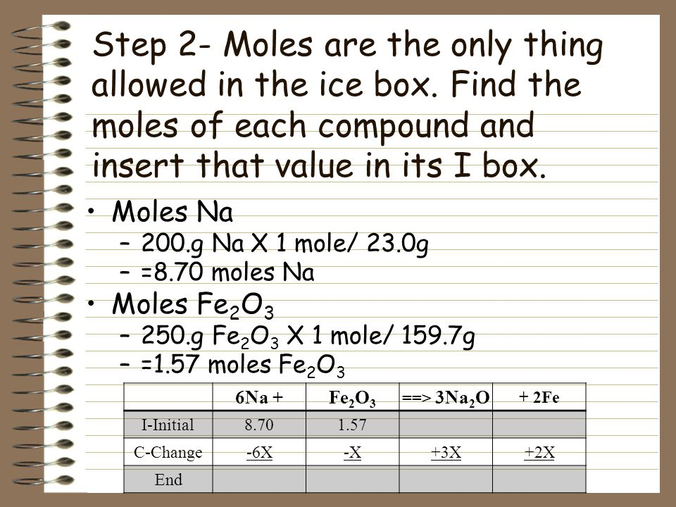 Step 2- Moles are the only thing allowed in the ice box