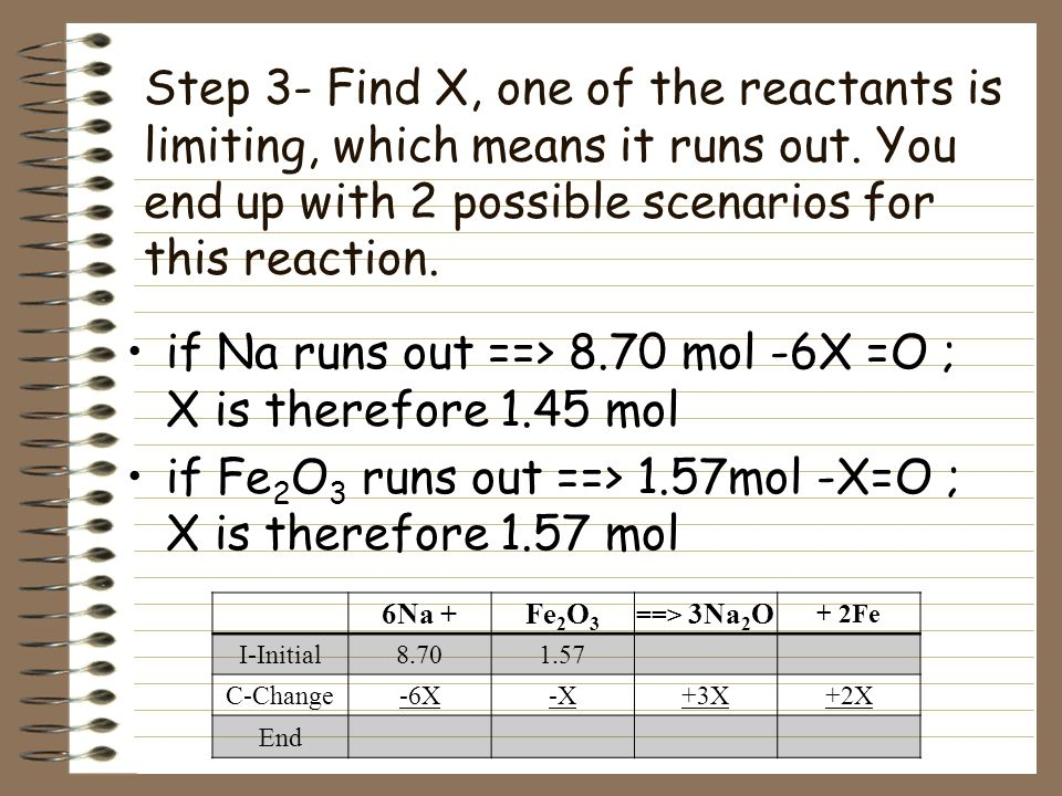 if Na runs out ==> 8.70 mol -6X =O ; X is therefore 1.45 mol
