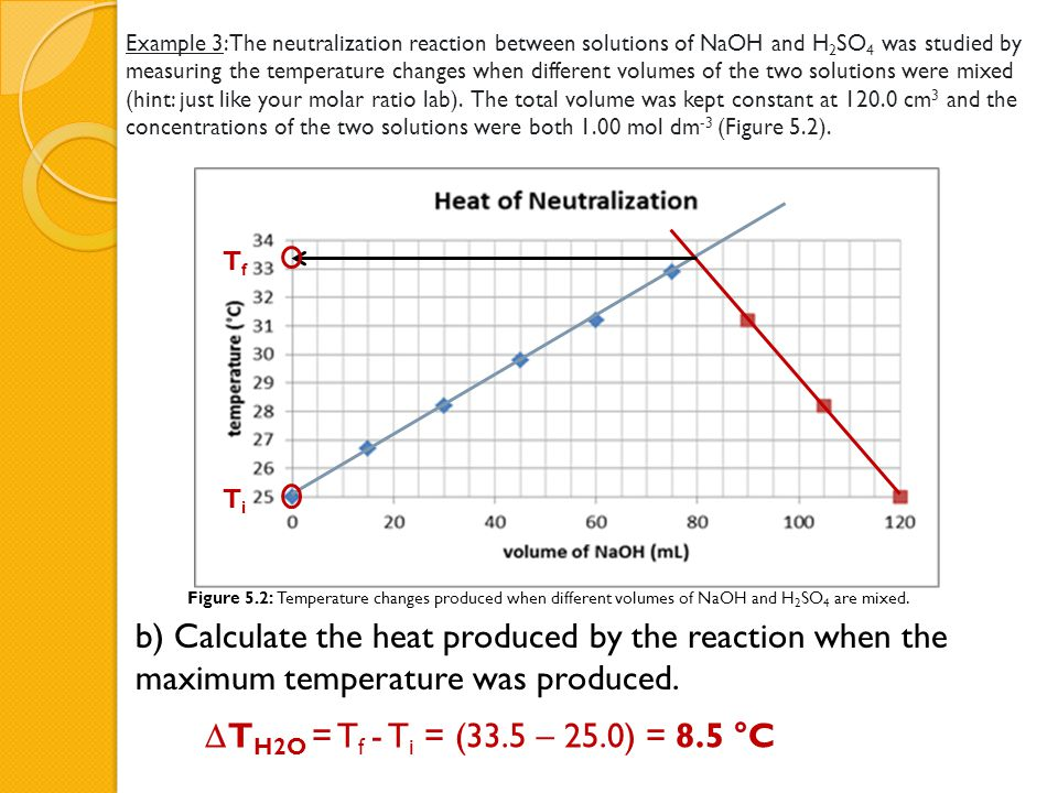 Example 3:The neutralization reaction between solutions of NaOH and H2SO4 was studied by measuring the temperature changes when different volumes of the two solutions were mixed (hint: just like your molar ratio lab). The total volume was kept constant at 120.0 cm3 and the concentrations of the two solutions were both 1.00 mol dm-3 (Figure 5.2).