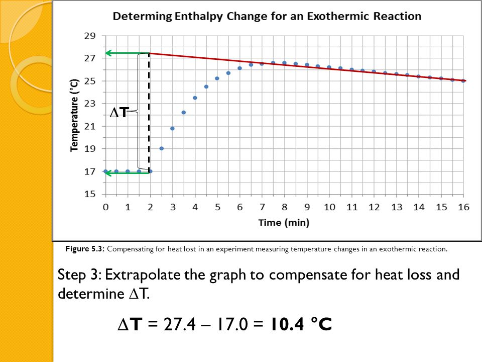 T Figure 5.3: Compensating for heat lost in an experiment measuring temperature changes in an exothermic reaction.