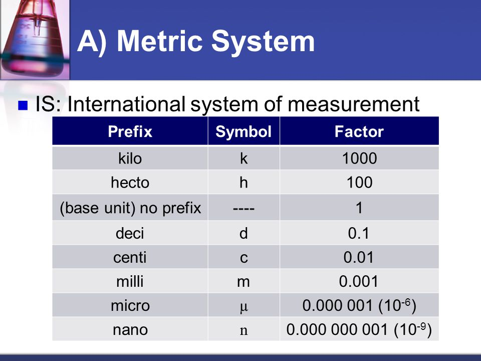 A) Metric System IS: International system of measurement Prefix Symbol