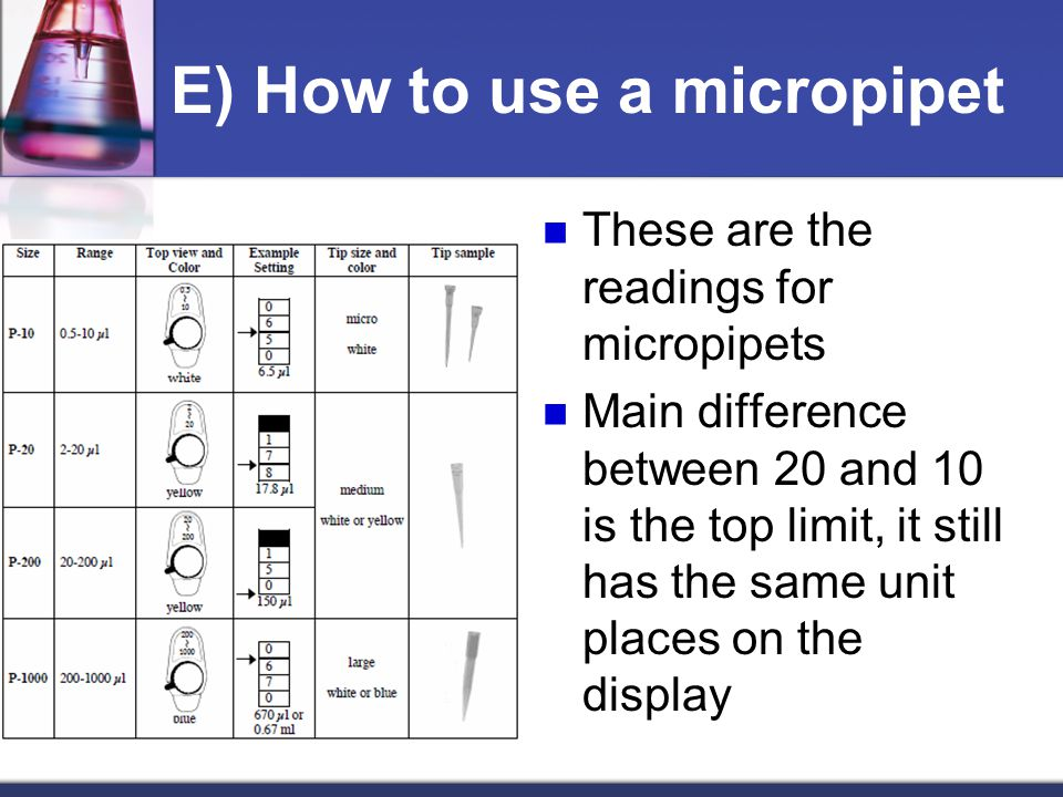 E) How to use a micropipet