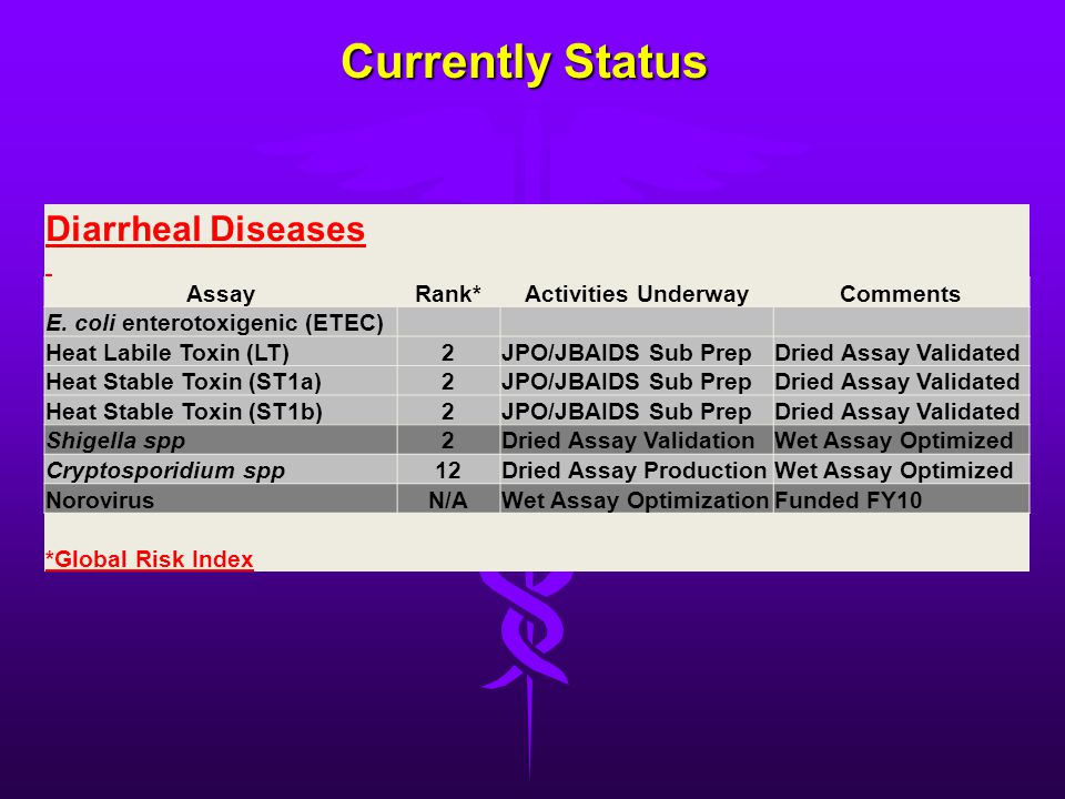 Currently Status Diarrheal Diseases Assay Rank* Activities Underway