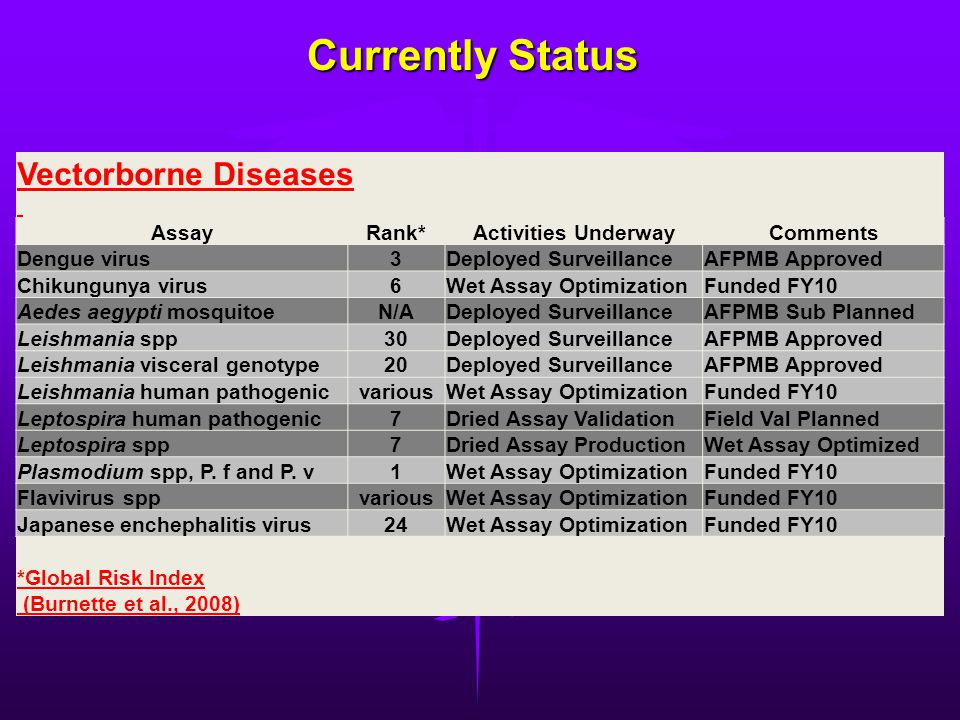 Currently Status Vectorborne Diseases Assay Rank* Activities Underway
