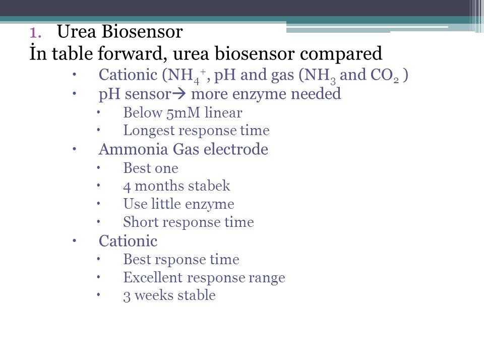 İn table forward, urea biosensor compared