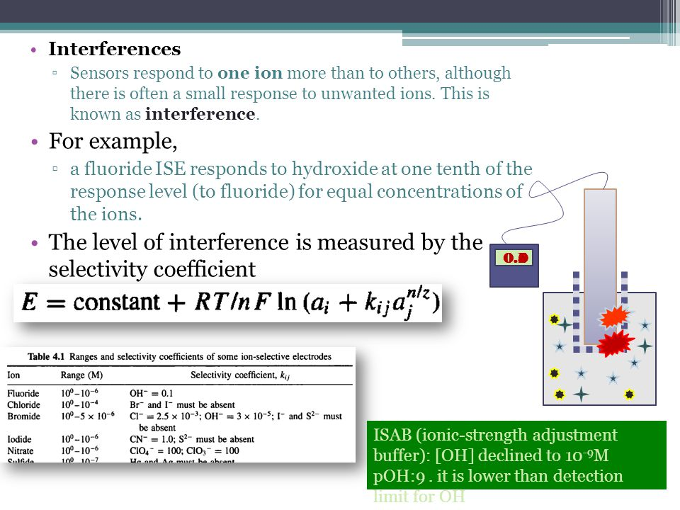 The level of interference is measured by the selectivity coefficient